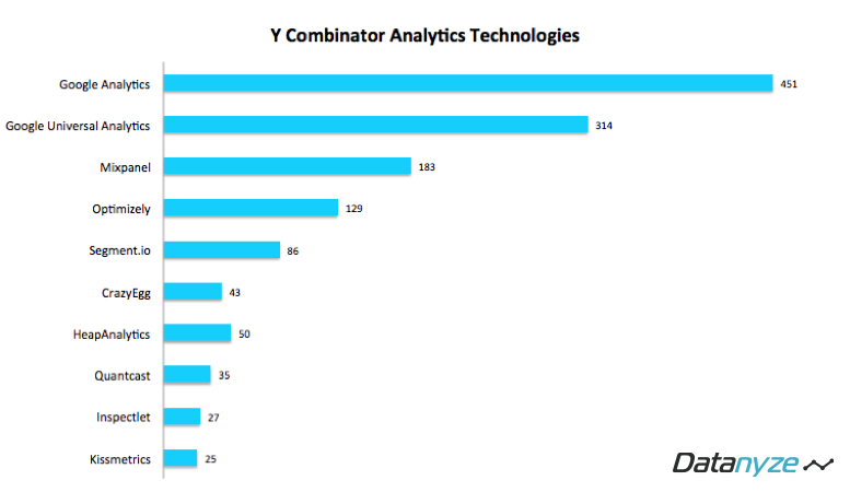 YC Analytics Technologies